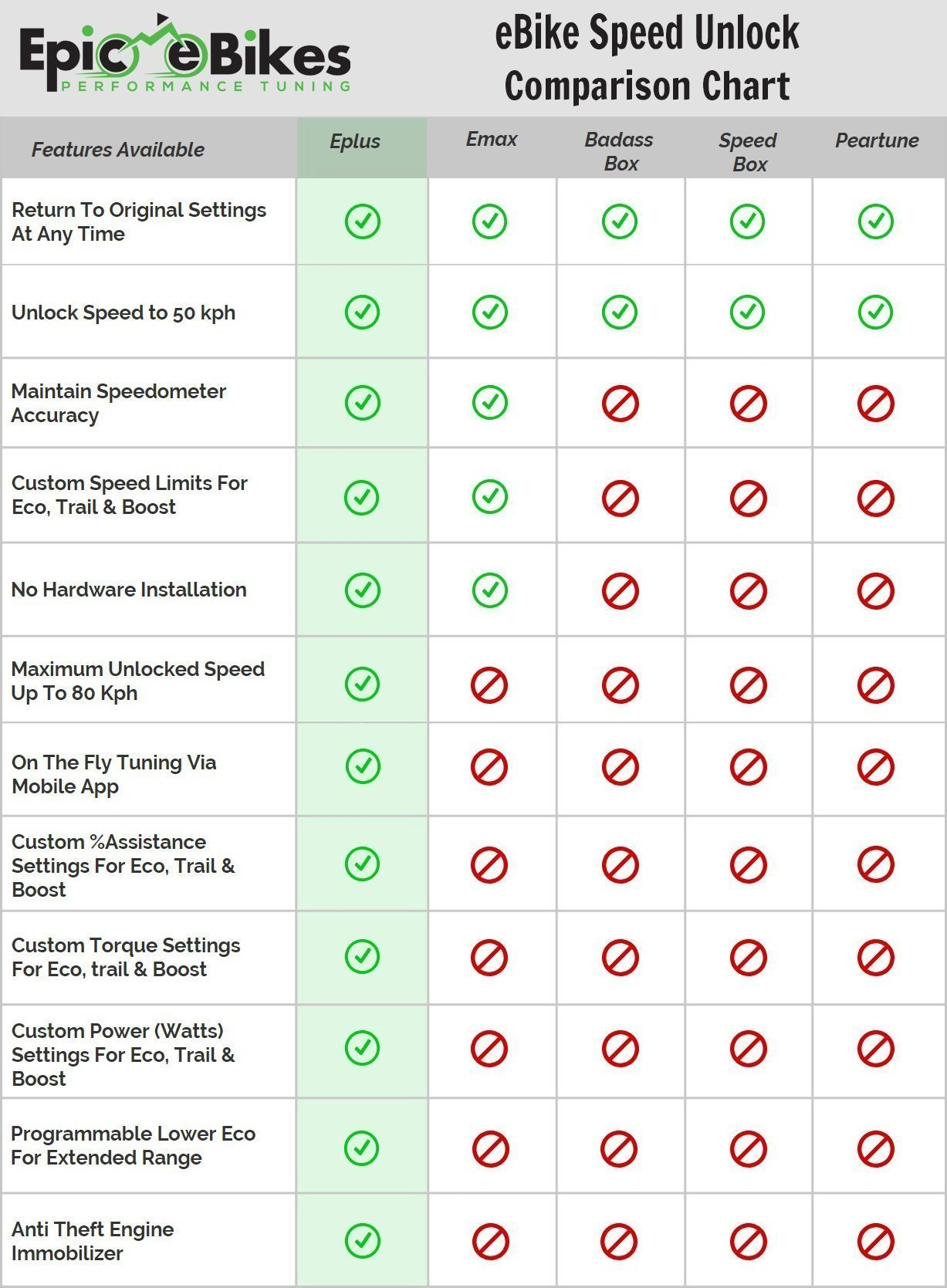 eBike Speed Unlock Comparison Chart